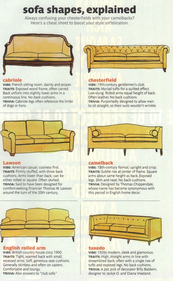 diagram of sofa styles